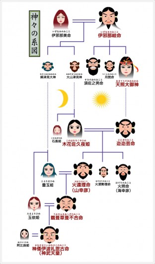 神の系譜2